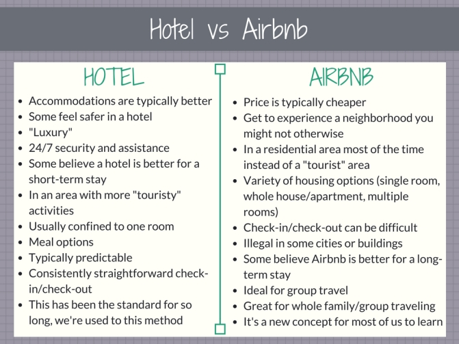 Hotel vs Airbnb, Travel Blog, Wandering Nobody